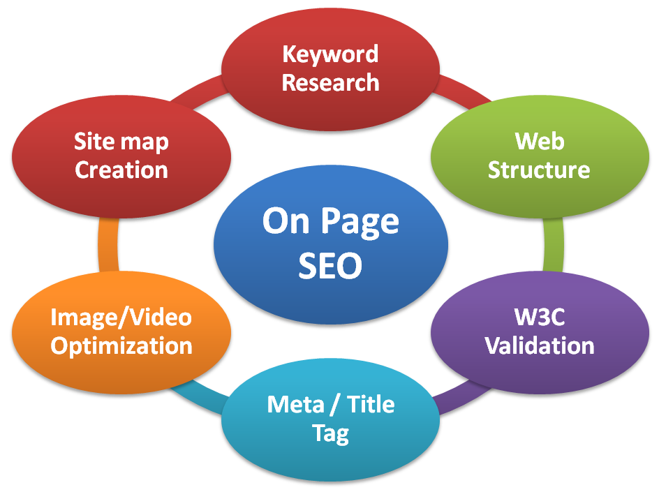 On-page optimisation factors to Google Map Ranking for 2020 - Shoutout Digital - SEO Agency