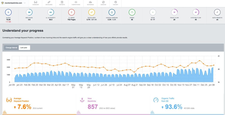 Monitor Backlinks Analysis Tool