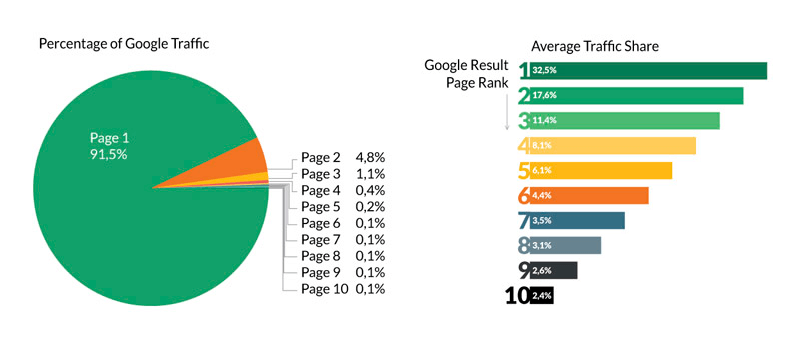 Percentage of Google Result Page Rank